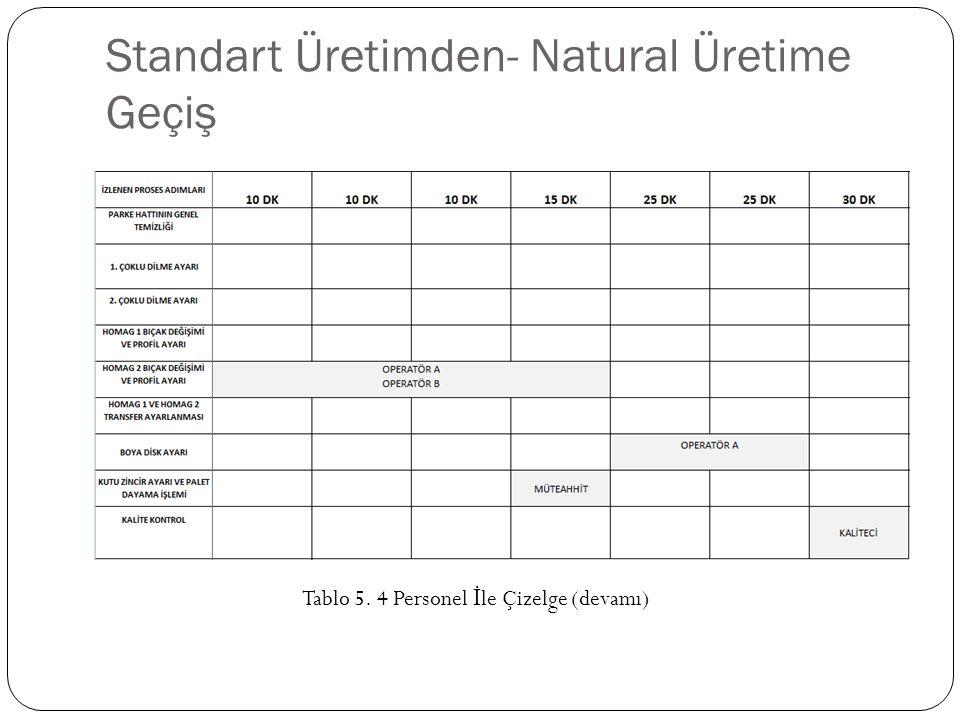 Standart Üretimden- Natural Üretime Geçiş Tablo 5. 4 Personel İ le Çizelge (devamı)