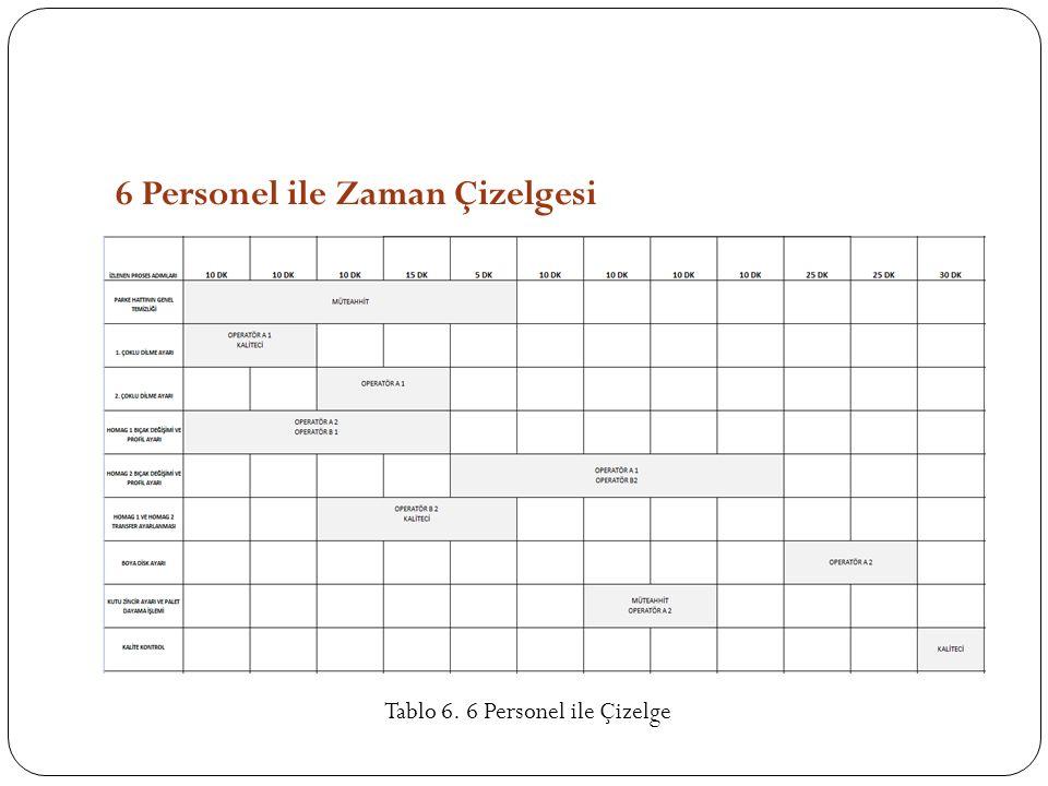 6 Personel ile Zaman Çizelgesi Tablo 6. 6 Personel ile Çizelge