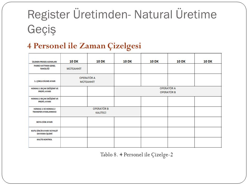 Register Üretimden- Natural Üretime Geçiş 4 Personel ile Zaman Çizelgesi Tablo 8.