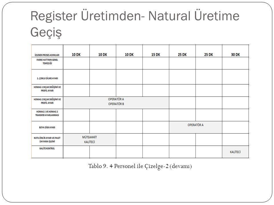 Register Üretimden- Natural Üretime Geçiş Tablo 9. 4 Personel ile Çizelge-2 (devamı)