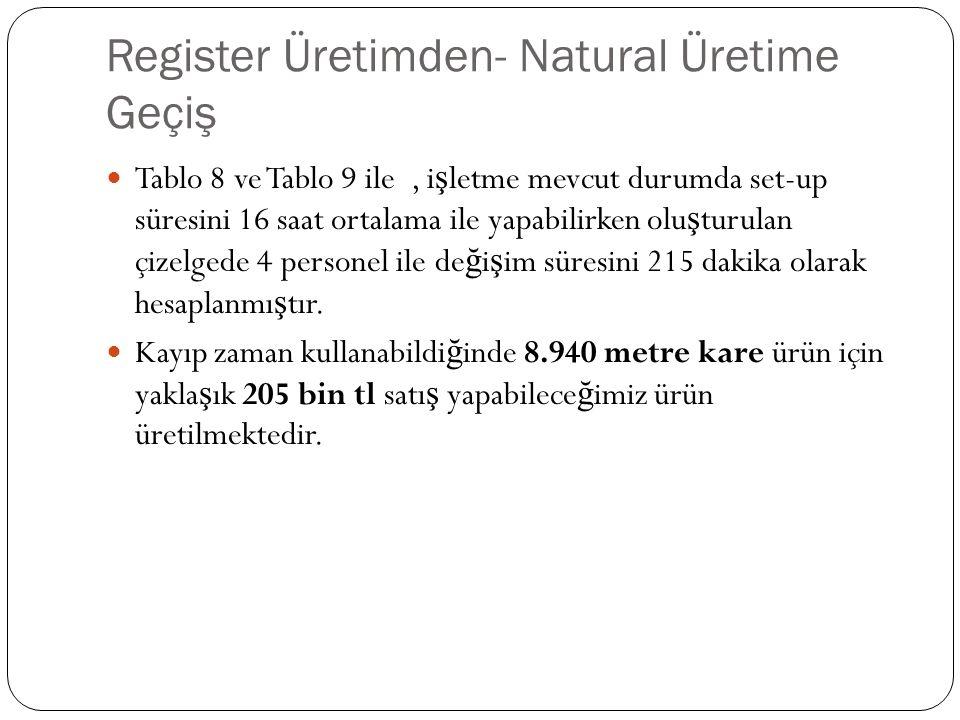 Register Üretimden- Natural Üretime Geçiş Tablo 8 ve Tablo 9 ile, i ş letme mevcut durumda set-up süresini 16 saat ortalama ile yapabilirken olu ş turulan çizelgede 4 personel ile de ğ i ş im süresini 215 dakika olarak hesaplanmı ş tır.