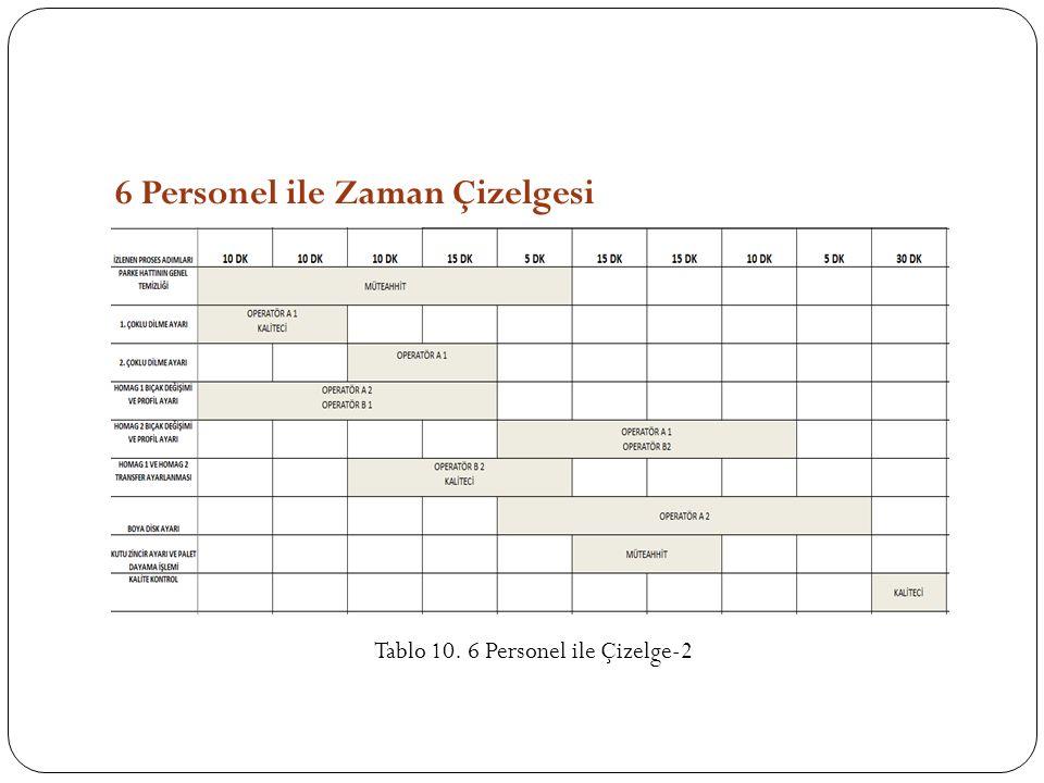 6 Personel ile Zaman Çizelgesi Tablo 10. 6 Personel ile Çizelge-2