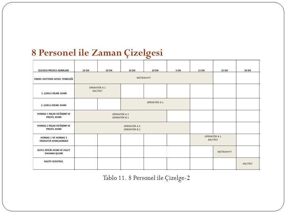 8 Personel ile Zaman Çizelgesi Tablo 11. 8 Personel ile Çizelge-2