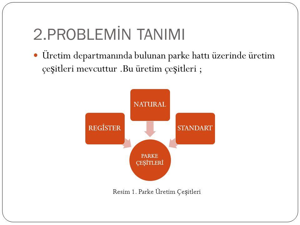 2.PROBLEMİN TANIMI Üretim departmanında bulunan parke hattı üzerinde üretim çe ş itleri mevcuttur.Bu üretim çe ş itleri ; PARKE ÇE Şİ TLER İ REG İ STERNATURALSTANDART Resim 1.