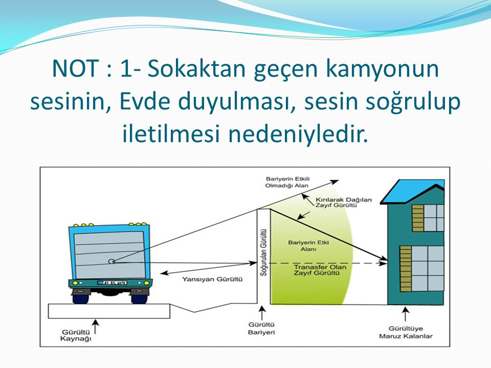 NOT : 1- Sokaktan geçen kamyonun sesinin, Evde duyulması, sesin soğrulup iletilmesi nedeniyledir.