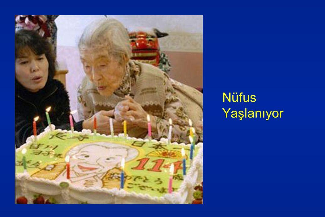 Dünyada Yaşlılığa İlişkin Demografik Değişmeler Ortalama yaşam süresi 1797'de 48 yıl, 1947'de 65 yıl 1950–2000 yılları arasında 46'dan 66'ya çıkış gösterdi 2050'de 76'ya çıkacağı tahmin edilmektedir Yaşlı az 2005: 600 milyon dolayında 2050: 2 milyara ulaşacağı ve yaşlı nüfustaki artışın daha çok gelişmekte olan ülkelerde meydana geleceği tahmin edilmektedir.