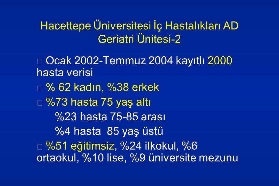 Hacettepe Üniversitesi İç Hastalıkları AD Geriatri Ünitesi-2 Ocak 2002-Temmuz 2004 kayıtlı 2000 hasta verisi % 62 kadın, %38 erkek %73 hasta 75 yaş al