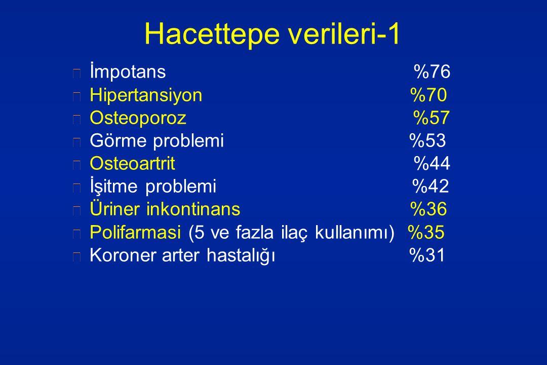 Hacettepe verileri-1 İmpotans %76 Hipertansiyon %70 Osteoporoz %57 Görme problemi %53 Osteoartrit %44 İşitme problemi %42 Üriner inkontinans %36 Polif