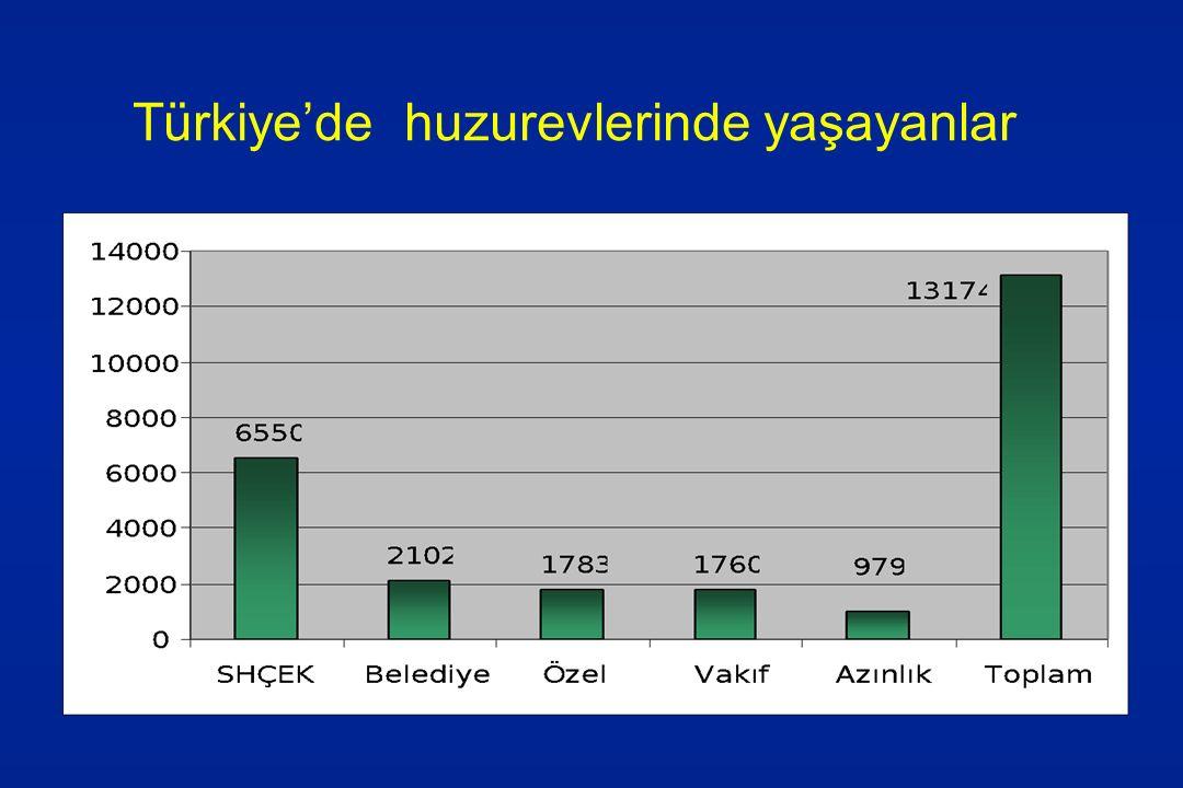 Türkiye'de huzurevlerinde yaşayanlar