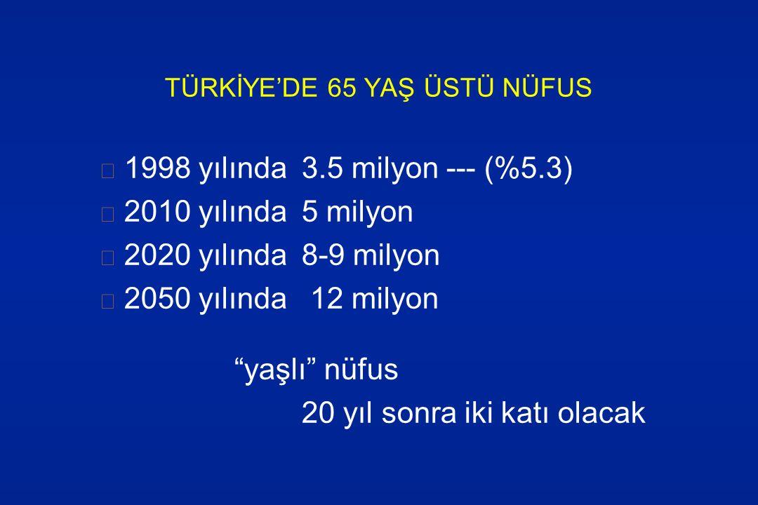 """TÜRKİYE'DE 65 YAŞ ÜSTÜ NÜFUS 1998 yılında 3.5 milyon --- (%5.3) 2010 yılında5 milyon 2020 yılında8-9 milyon 2050 yılında 12 milyon """"yaşlı"""" nüfus 20 yı"""
