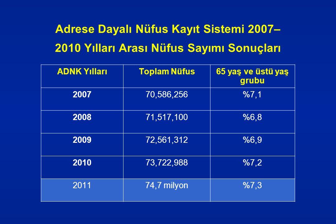 Adrese Dayalı Nüfus Kayıt Sistemi 2007– 2010 Yılları Arası Nüfus Sayımı Sonuçları ADNK YıllarıToplam Nüfus65 yaş ve üstü yaş grubu 200770,586,256%7,1