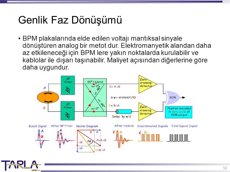 18 BPM plakalarında elde edilen voltajı mantıksal sinyale dönüştüren analog bir metot dur.