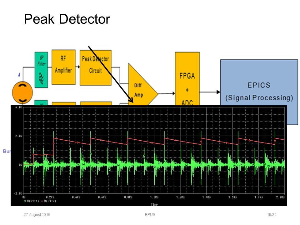 Peak Detector 27 August 2015BPU919/20 PsPice Simulation