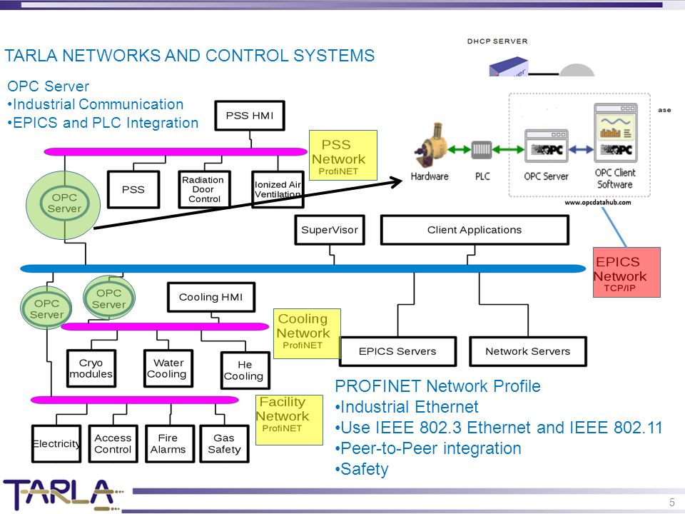 5 TARLA NETWORKS AND CONTROL SYSTEMS PROFINET Network Profile Industrial Ethernet Use IEEE 802.3 Ethernet and IEEE 802.11 Peer-to-Peer integration Safety OPC Server Industrial Communication EPICS and PLC Integration