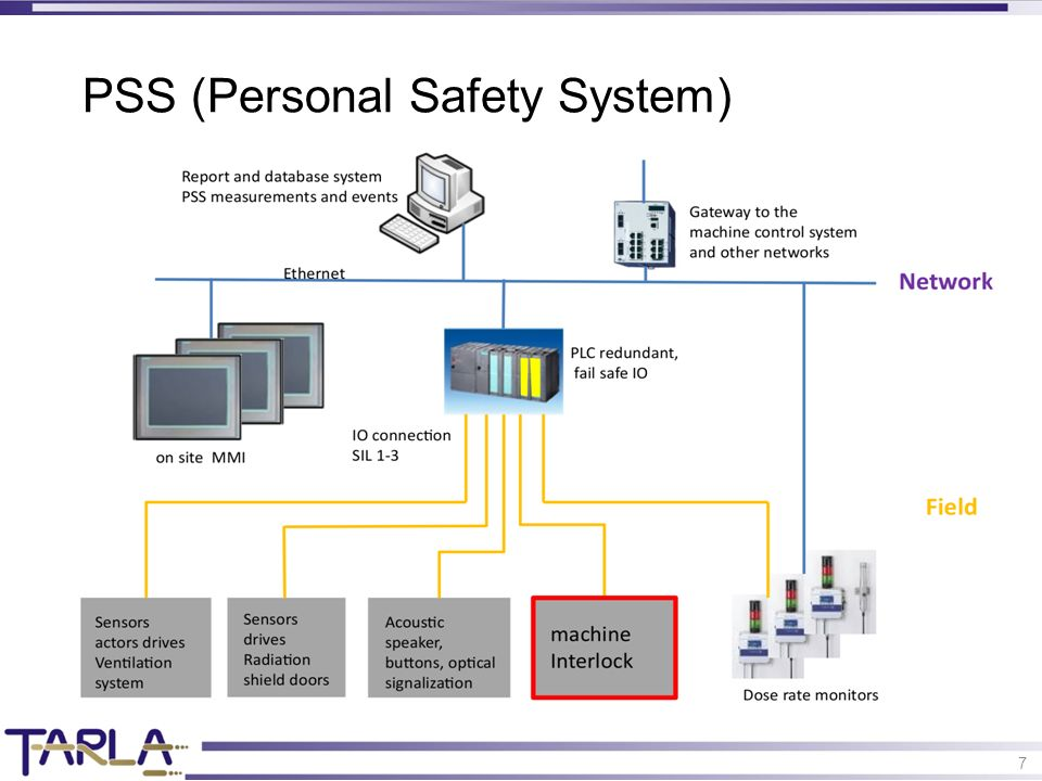 7 PSS (Personal Safety System)