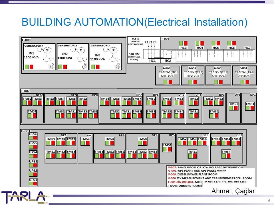 9 BUILDING AUTOMATION(Electrical Installation) Ahmet, Çağlar