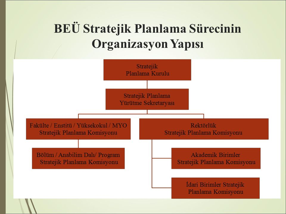 BEÜ Stratejik Planlama Sürecinin Organizasyon Yapısı Stratejik Planlama Kurulu Stratejik Planlama Yürütme Sekretaryası Fakülte / Enstitü / Yüksekokul / MYO Stratejik Planlama Komisyonu Bölüm / Anabilim Dalı/ Program Stratejik Planlama Komisyonu Rektörlük Stratejik Planlama Komisyonu Akademik Birimler Stratejik Planlama Komisyonu İdari Birimler Stratejik Planlama Komisyonu