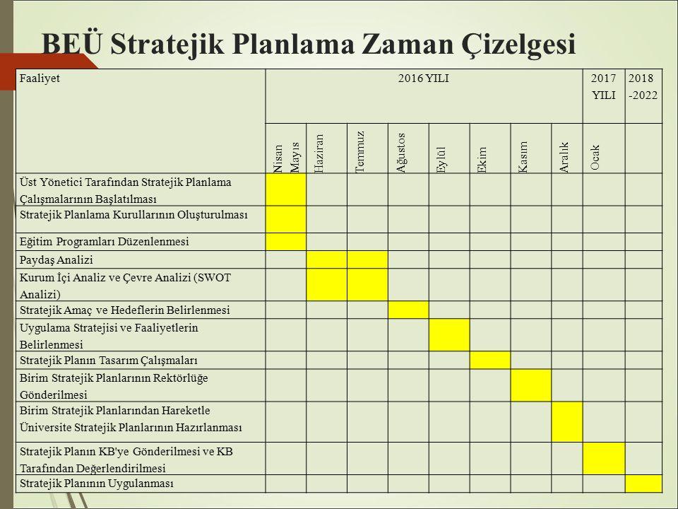 BEÜ Stratejik Planlama Zaman Çizelgesi Faaliyet2016 YILI 2017 YILI 2018 -2022 Nisan Mayıs Haziran Temmuz Ağustos EylülEkim Kasım Aralık Ocak Üst Yönetici Tarafından Stratejik Planlama Çalışmalarının Başlatılması Stratejik Planlama Kurullarının Oluşturulması Eğitim Programları Düzenlenmesi Paydaş Analizi Kurum İçi Analiz ve Çevre Analizi (SWOT Analizi) Stratejik Amaç ve Hedeflerin Belirlenmesi Uygulama Stratejisi ve Faaliyetlerin Belirlenmesi Stratejik Planın Tasarım Çalışmaları Birim Stratejik Planlarının Rektörlüğe Gönderilmesi Birim Stratejik Planlarından Hareketle Üniversite Stratejik Planlarının Hazırlanması Stratejik Planın KB ye Gönderilmesi ve KB Tarafından Değerlendirilmesi Stratejik Planının Uygulanması