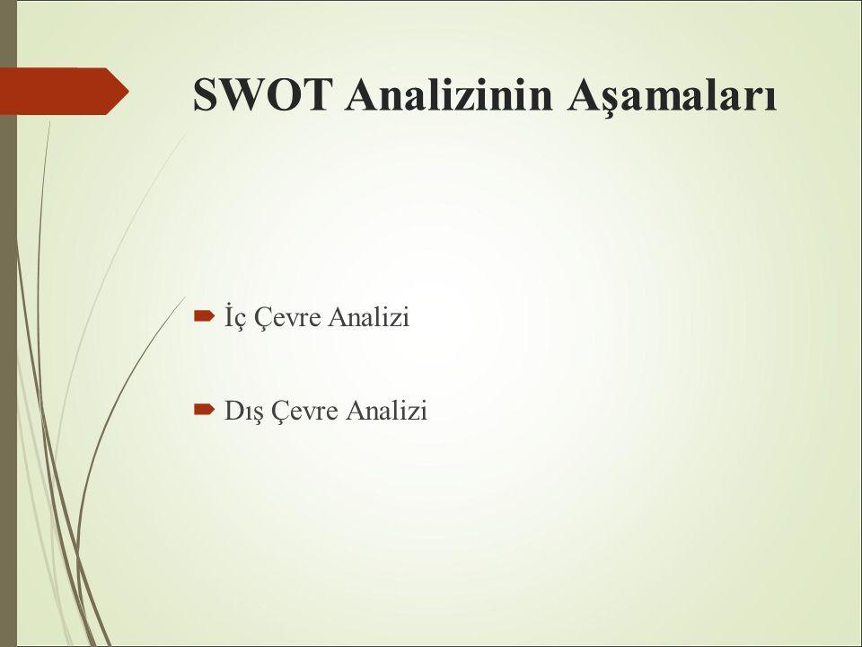 SWOT Analizinin Aşamaları  İç Çevre Analizi  Dış Çevre Analizi
