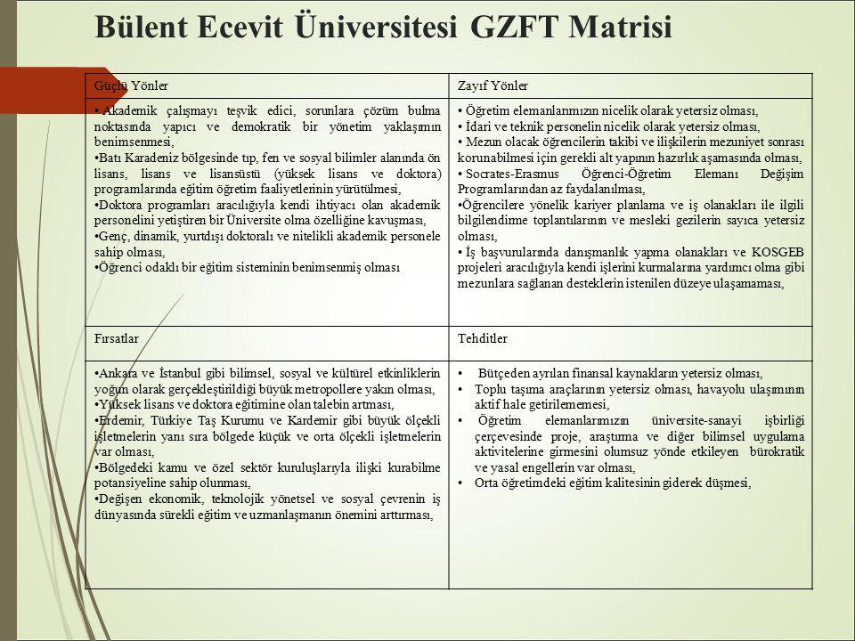 Bülent Ecevit Üniversitesi GZFT Matrisi Güçlü YönlerZayıf Yönler Akademik çalışmayı teşvik edici, sorunlara çözüm bulma noktasında yapıcı ve demokratik bir yönetim yaklaşımın benimsenmesi, Batı Karadeniz bölgesinde tıp, fen ve sosyal bilimler alanında ön lisans, lisans ve lisansüstü (yüksek lisans ve doktora) programlarında eğitim öğretim faaliyetlerinin yürütülmesi, Doktora programları aracılığıyla kendi ihtiyacı olan akademik personelini yetiştiren bir Üniversite olma özelliğine kavuşması, Genç, dinamik, yurtdışı doktoralı ve nitelikli akademik personele sahip olması, Öğrenci odaklı bir eğitim sisteminin benimsenmiş olması Öğretim elemanlarımızın nicelik olarak yetersiz olması, İdari ve teknik personelin nicelik olarak yetersiz olması, Mezun olacak öğrencilerin takibi ve ilişkilerin mezuniyet sonrası korunabilmesi için gerekli alt yapının hazırlık aşamasında olması, Socrates-Erasmus Öğrenci-Öğretim Elemanı Değişim Programlarından az faydalanılması, Öğrencilere yönelik kariyer planlama ve iş olanakları ile ilgili bilgilendirme toplantılarının ve mesleki gezilerin sayıca yetersiz olması, İş başvurularında danışmanlık yapma olanakları ve KOSGEB projeleri aracılığıyla kendi işlerini kurmalarına yardımcı olma gibi mezunlara sağlanan desteklerin istenilen düzeye ulaşamaması, FırsatlarTehditler Ankara ve İstanbul gibi bilimsel, sosyal ve kültürel etkinliklerin yoğun olarak gerçekleştirildiği büyük metropollere yakın olması, Yüksek lisans ve doktora eğitimine olan talebin artması, Erdemir, Türkiye Taş Kurumu ve Kardemir gibi büyük ölçekli işletmelerin yanı sıra bölgede küçük ve orta ölçekli işletmelerin var olması, Bölgedeki kamu ve özel sektör kuruluşlarıyla ilişki kurabilme potansiyeline sahip olunması, Değişen ekonomik, teknolojik yönetsel ve sosyal çevrenin iş dünyasında sürekli eğitim ve uzmanlaşmanın önemini arttırması, Bütçeden ayrılan finansal kaynakların yetersiz olması, Toplu taşıma araçlarının yetersiz olması, havayolu ulaşımının aktif hale getirilememesi, Öğre