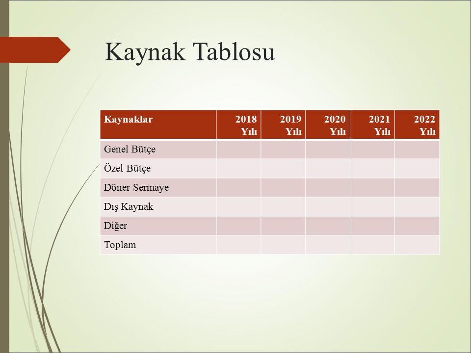 Kaynak Tablosu Kaynaklar2018 Yılı 2019 Yılı 2020 Yılı 2021 Yılı 2022 Yılı Genel Bütçe Özel Bütçe Döner Sermaye Dış Kaynak Diğer Toplam