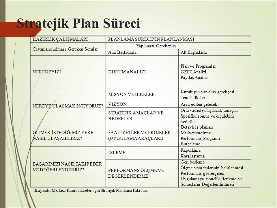 Stratejik Plan Süreci HAZIRLIK ÇALIŞMALARIPLANLAMA SÜRECİNİN PLANLANMASI Cevaplandırılması Gereken Sorular Yapılması Gerekenler Ana BaşlıklarlaAlt Başlıklarla NEREDEYİZ?DURUM ANALİZİ Plan ve Programlar GZFT Analizi Paydaş Analizi NEREYE ULAŞMAK İSTİYORUZ.