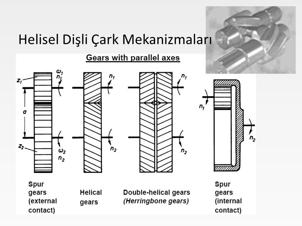 Generating a spur and helical gear with pinion cutter Çubuk dişli (kremayer) takım ile düz ve helisel dişli imalatı