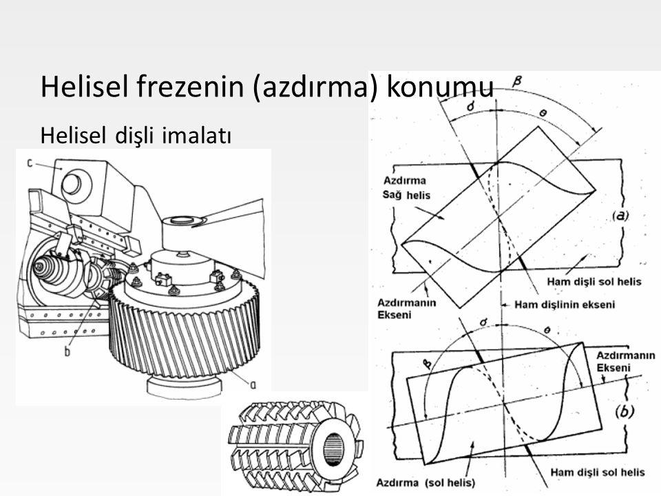 Helisel dişli imalatı Helisel frezenin (azdırma) konumu