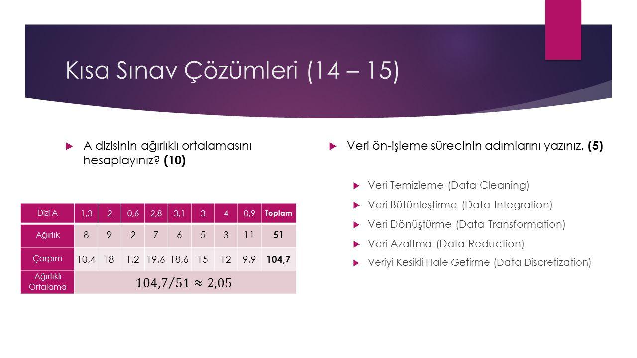 Kısa Sınav Çözümleri (14 – 15)  A dizisinin ağırlıklı ortalamasını hesaplayınız.