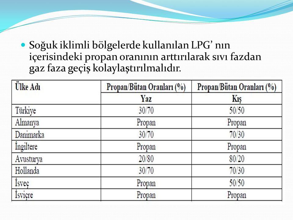 Soğuk iklimli bölgelerde kullanılan LPG' nın içerisindeki propan oranının arttırılarak sıvı fazdan gaz faza geçiş kolaylaştırılmalıdır.