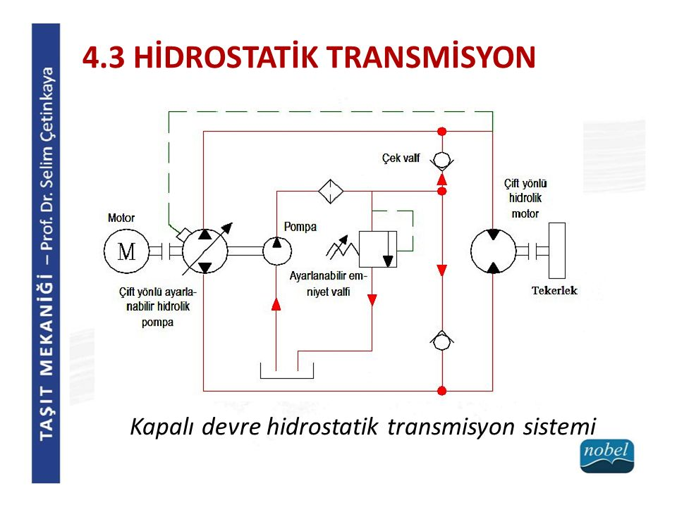 4.3 HİDROSTATİK TRANSMİSYON Kapalı devre hidrostatik transmisyon sistemi