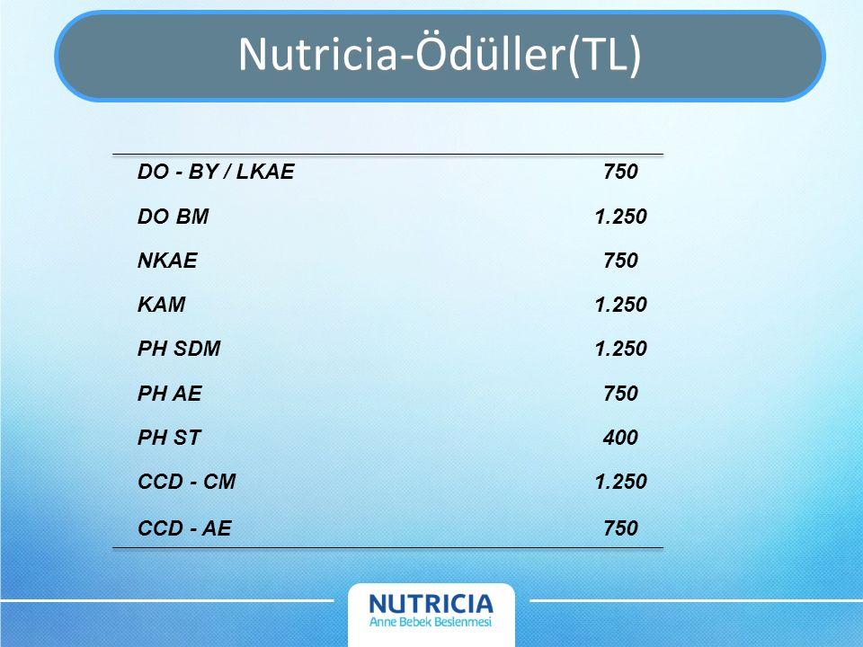 Nutricia-Ödüller(TL) DO - BY / LKAE750 DO BM1.250 NKAE750 KAM1.250 PH SDM1.250 PH AE750 PH ST400 CCD - CM1.250 CCD - AE750