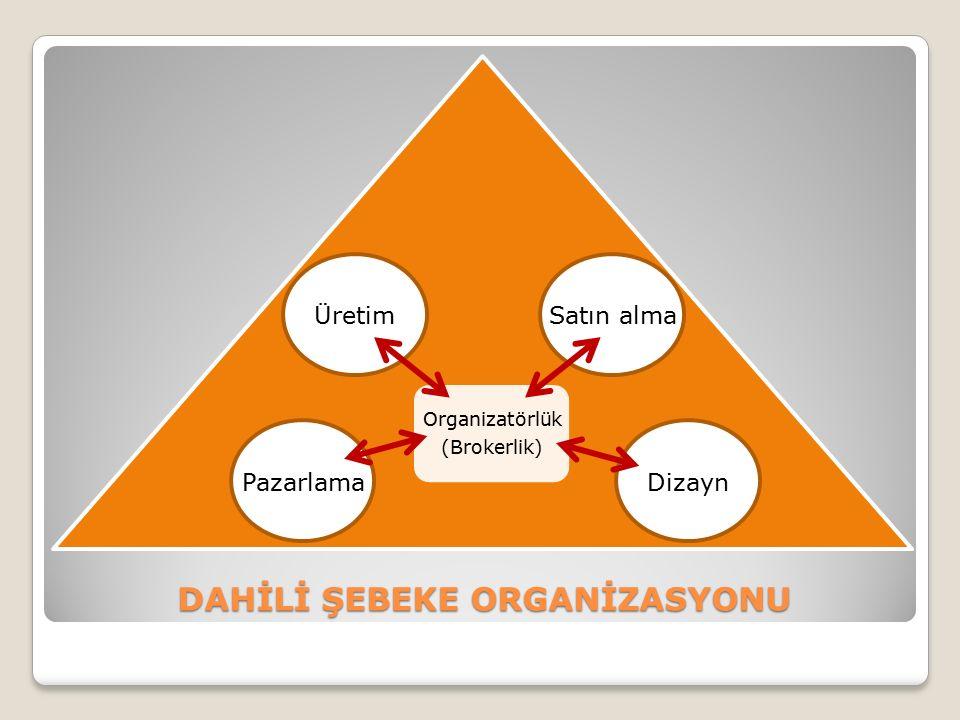 DAHİLİ ŞEBEKE ORGANİZASYONU DAHİLİ ŞEBEKE ORGANİZASYONU Organizatörlük (Brokerlik) Üretim Dizayn Satın alma Pazarlama