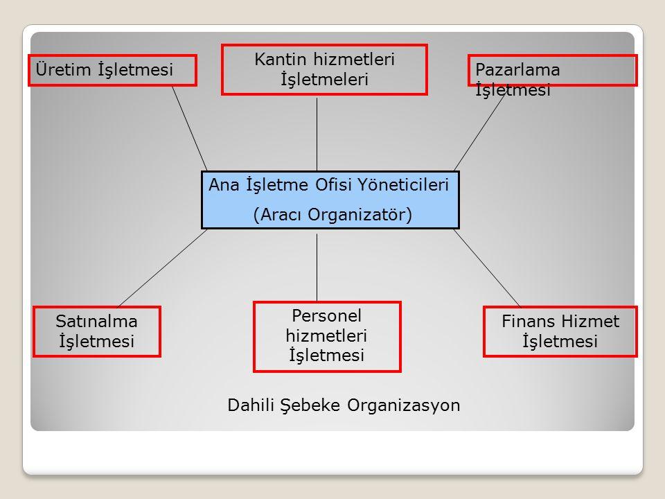 Ana İşletme Ofisi Yöneticileri (Aracı Organizatör) Üretim İşletmesi Kantin hizmetleri İşletmeleri Pazarlama İşletmesi Satınalma İşletmesi Personel hiz