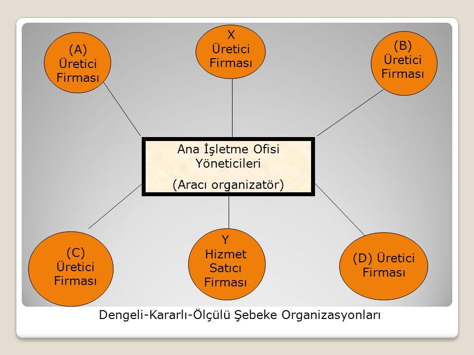 Ana İşletme Ofisi Yöneticileri (Aracı organizatör) (A) Üretici Firması X Üretici Firması (B) Üretici Firması (C) Üretici Firması Y Hizmet Satıcı Firma