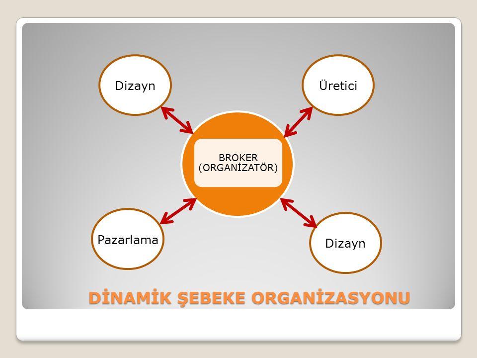 DİNAMİK ŞEBEKE ORGANİZASYONU BROKER (ORGANİZATÖR) Dizayn Üretici Pazarlama