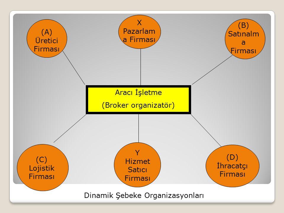 Aracı İşletme (Broker organizatör) (A) Üretici Firması X Pazarlam a Firması (B) Satınalm a Firması (C) Lojistik Firması Y Hizmet Satıcı Firması (D) İh