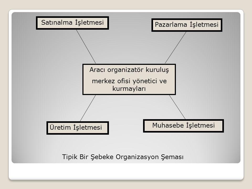 Aracı organizatör kuruluş merkez ofisi yönetici ve kurmayları Satınalma İşletmesi Pazarlama İşletmesi Üretim İşletmesi Muhasebe İşletmesi Tipik Bir Şe