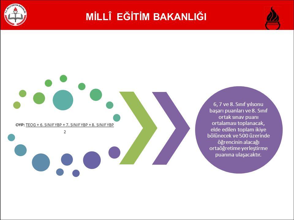 MİLLÎ EĞİTİM BAKANLIĞI OYP: TEOG + 6. SINIF YBP + 7.