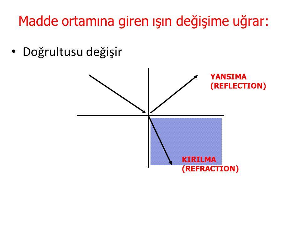 Madde ortamına giren ışın değişime uğrar: Doğrultusu değişir YANSIMA (REFLECTION) KIRILMA (REFRACTION)
