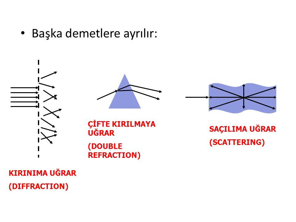 Başka demetlere ayrılır: KIRINIMA UĞRAR (DIFFRACTION) ÇİFTE KIRILMAYA UĞRAR (DOUBLE REFRACTION) SAÇILIMA UĞRAR (SCATTERING)
