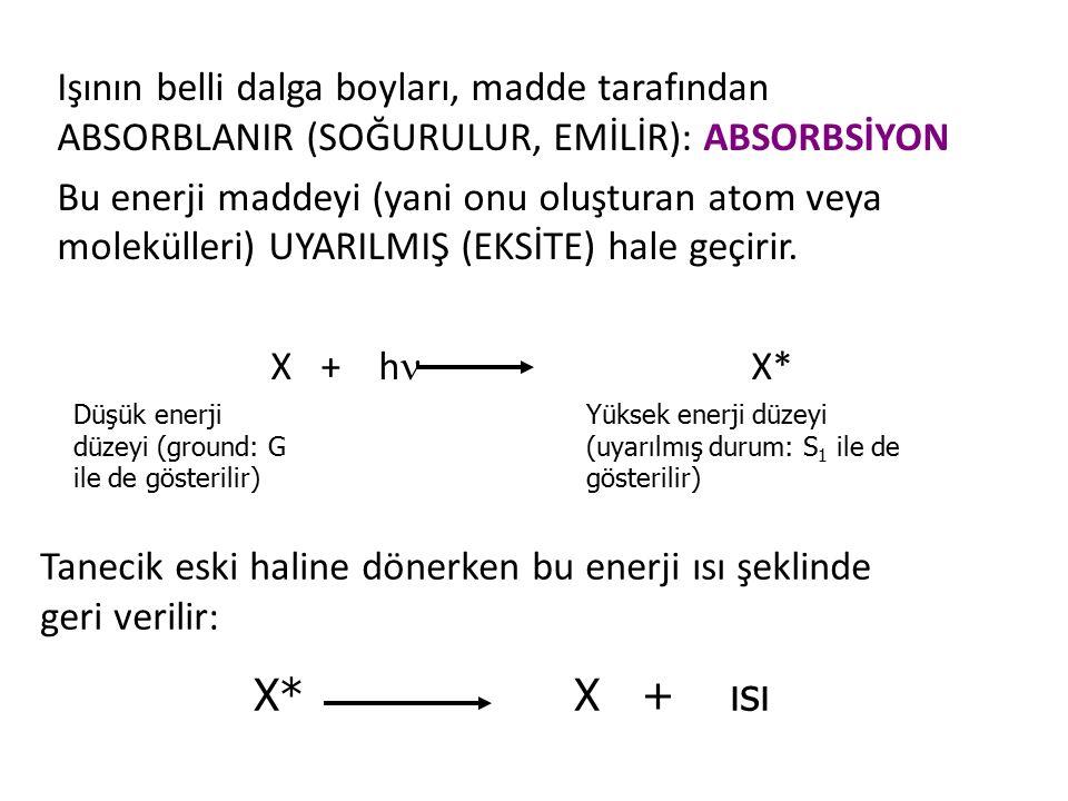 Işının belli dalga boyları, madde tarafından ABSORBLANIR (SOĞURULUR, EMİLİR): ABSORBSİYON Bu enerji maddeyi (yani onu oluşturan atom veya molekülleri)