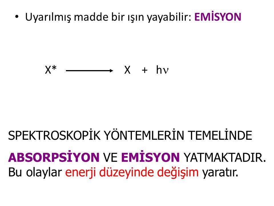 Uyarılmış madde bir ışın yayabilir: EMİSYON X* X + h SPEKTROSKOPİK YÖNTEMLERİN TEMELİNDE ABSORPSİYON VE EMİSYON YATMAKTADIR. Bu olaylar enerji düzeyin