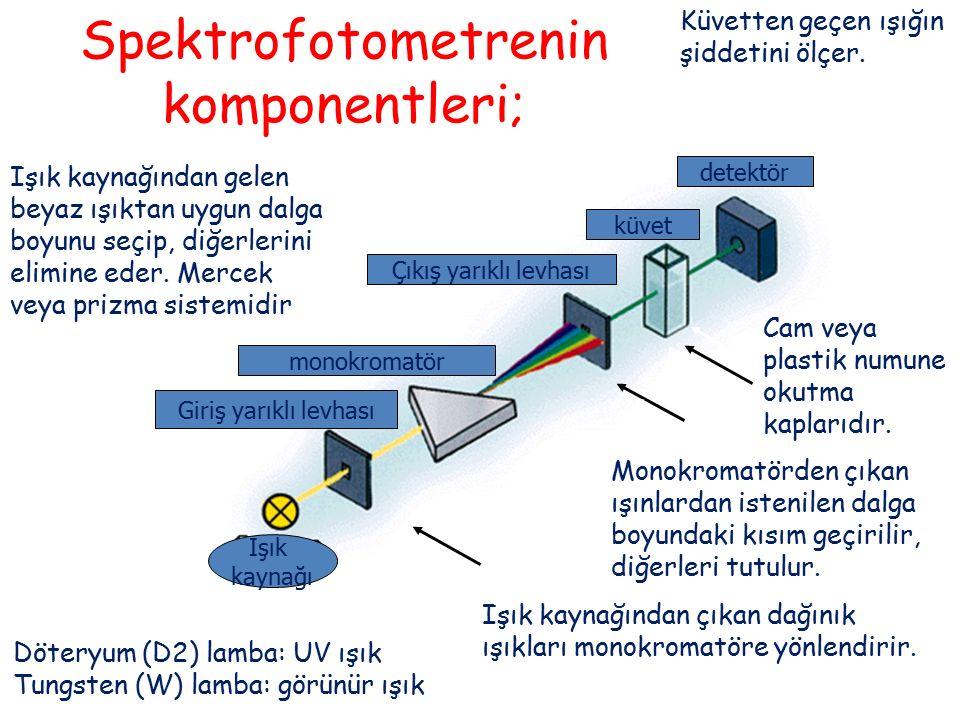 Işık kaynağı Giriş yarıklı levhası monokromatör Çıkış yarıklı levhası küvet detektör Spektrofotometrenin komponentleri; Işık kaynağından çıkan dağınık