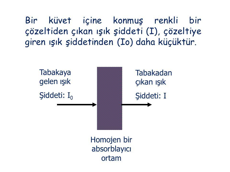 Bir küvet içine konmuş renkli bir çözeltiden çıkan ışık şiddeti (I), çözeltiye giren ışık şiddetinden (Io) daha küçüktür. Tabakaya gelen ışık Şiddeti: