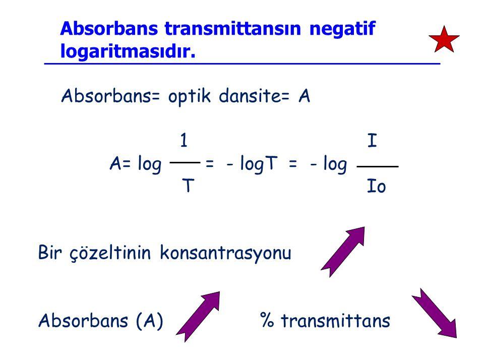 Bir çözeltinin konsantrasyonu Absorbans (A) % transmittans Absorbans transmittansın negatif logaritmasıdır. Absorbans= optik dansite= A 1 I A= log = -