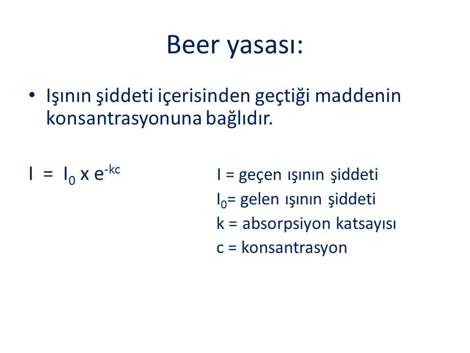 Beer yasası: Işının şiddeti içerisinden geçtiği maddenin konsantrasyonuna bağlıdır. I = I 0 x e -kc I = geçen ışının şiddeti I 0 = gelen ışının şiddet