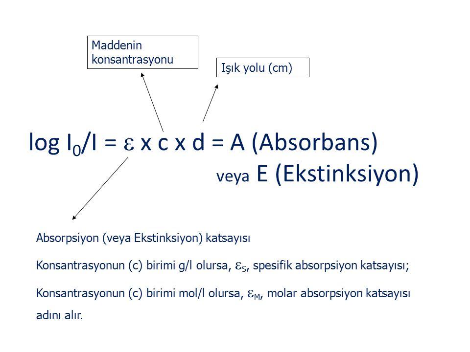 log I 0 /I =  x c x d = A (Absorbans) veya E (Ekstinksiyon) Işık yolu (cm) Maddenin konsantrasyonu Absorpsiyon (veya Ekstinksiyon) katsayısı Konsantr