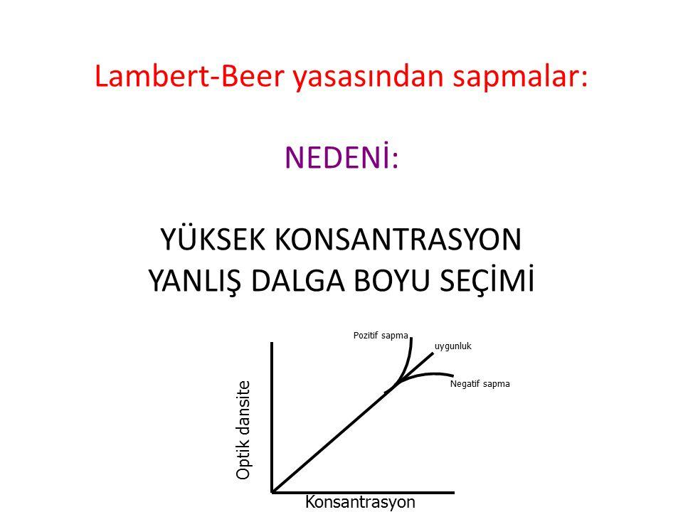 Lambert-Beer yasasından sapmalar: NEDENİ: YÜKSEK KONSANTRASYON YANLIŞ DALGA BOYU SEÇİMİ uygunluk Negatif sapma Pozitif sapma Optik dansite Konsantrasy