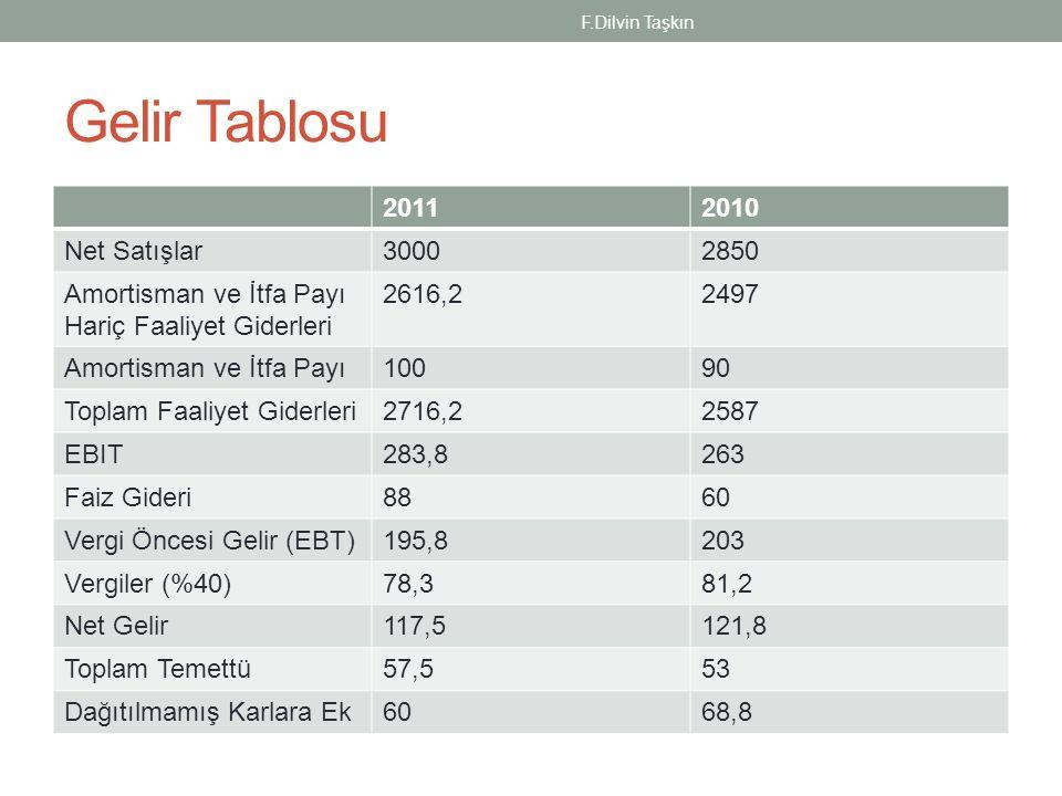 Nakit Akış Tablosu 2011 İşletme Faaliyetleri Net Gelir117,5 Amortisman ve İtfa Payı100 Stoklardaki Artış(200) Alıcılardaki Artış(60) Satıcılardaki Artış30 Tahakkuk Eden Ücret ve Vergilerdeki Artış 10 İşletme Faaliyetlerinden Sağlanan Net Nakit (2,5) Uzun Vadeli Yatırım Faaliyetleri Maddi Duran Varlıklara Eklemeler(230) Yatırım Faaliyetlerinde Kullanılan Net Nakit (230) F.Dilvin Taşkın